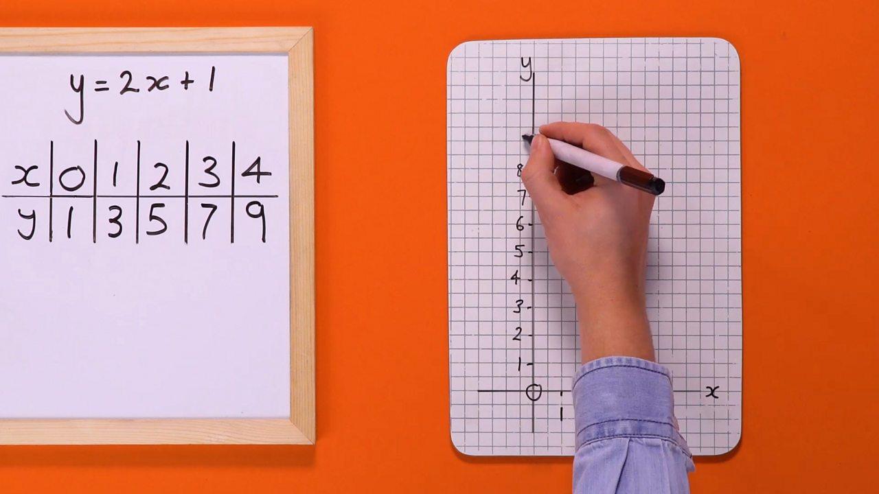 Maths Graph